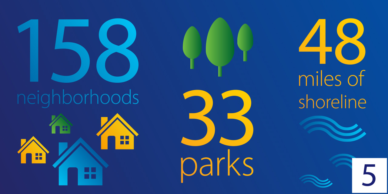 158 neighborhoods, 33 parks, 48 miles of shoreline